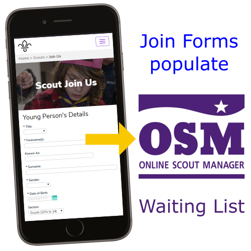 Populate OSM Waiting List