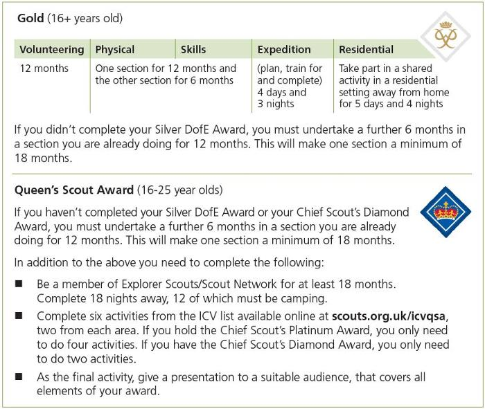 DofE Gold / Queen Scout Award